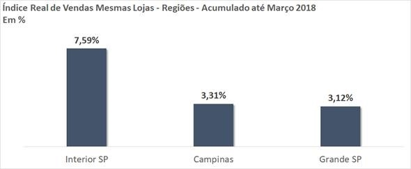 VENDAS AUMENTAM 11,29% NOS SUPERMERCADOS